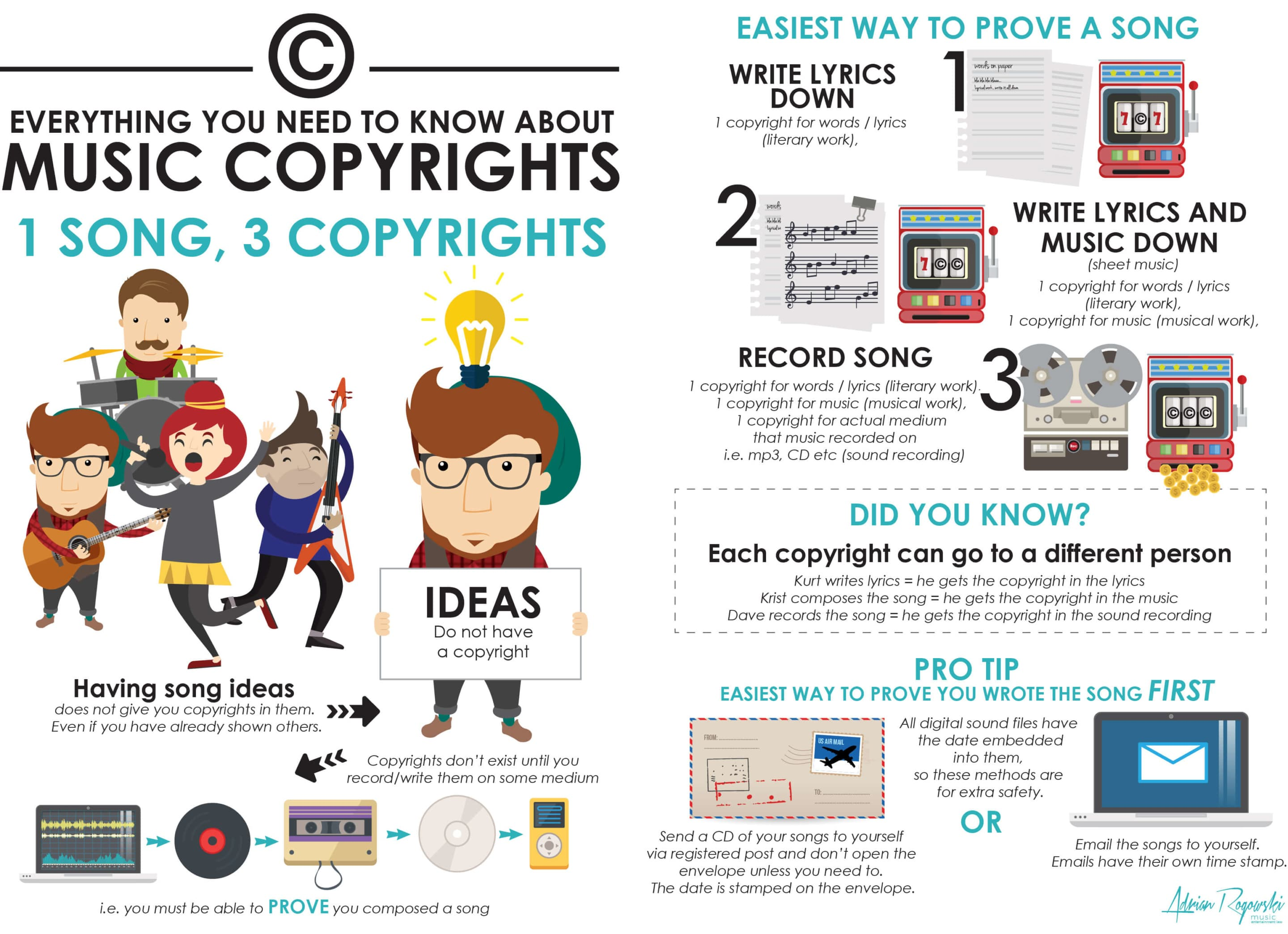 song copyright types